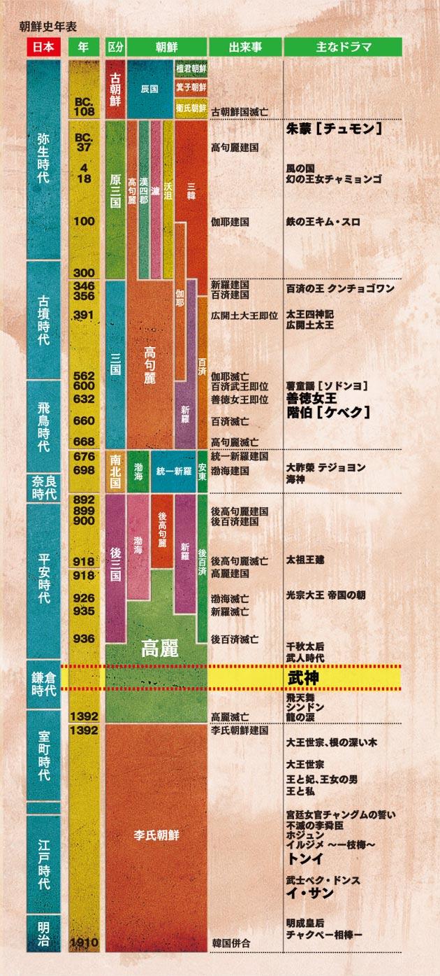 歴史年表(Chronology) | 武神 公式サイト